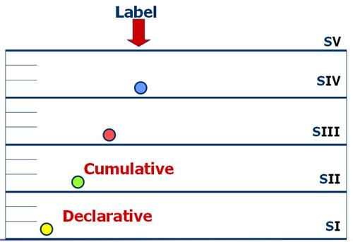 Stratum II - Cumulative