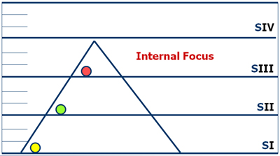 Internal Focus
