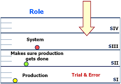 Stratum I - Problem Solving