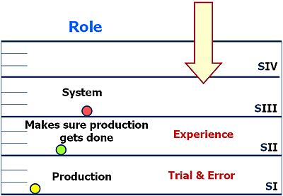 Stratum II - Problem Solving