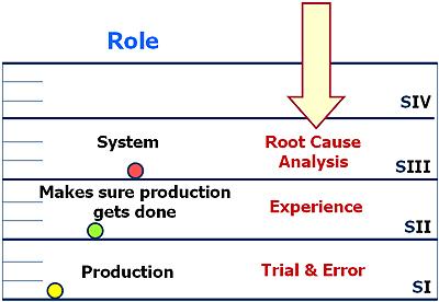 Stratum III - Problem Solving