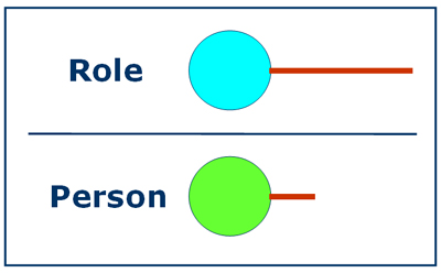 Mis-Matching the Role to the Person