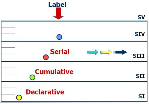 Stratum III - Serial Processing