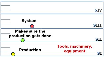 Stratum I - Tools